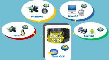 操作系统与虚拟化安全