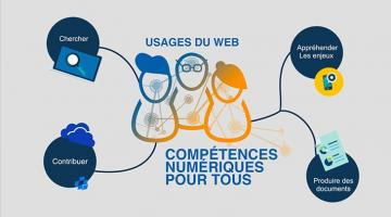 Usages du Web