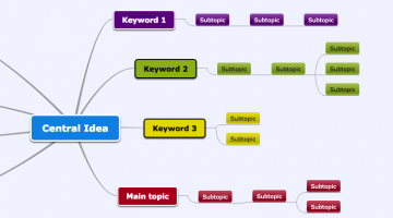 Be More Organized, Productive, and Creative with a Mind Map