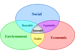 The three pillars of sustainability