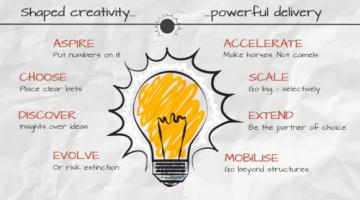 The eight essentials of innovation