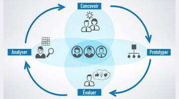 Introduction à l'expérience utilisateur