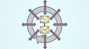 Strategic Applications of IT Project & Program Management