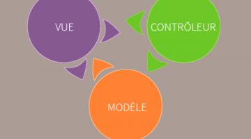 Adoptez une architecture MVC en PHP