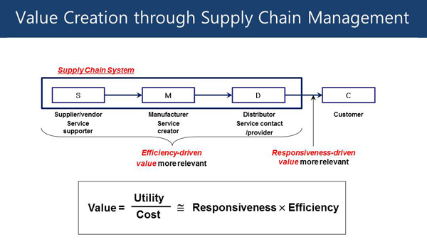 Supply Chain Management A Learning Perspective My Mooc