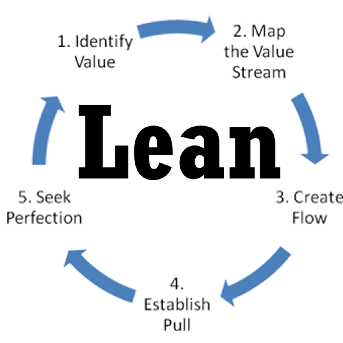 Lean Software Development My Mooc